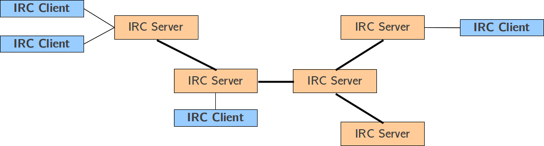 Multi-server IRC architecture